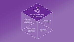 modern teching and learning